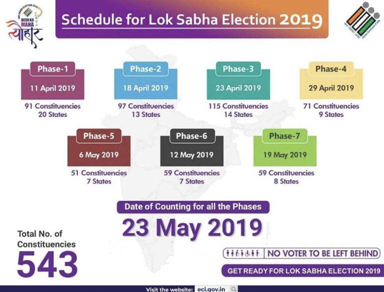 Loksabha Election 2019 - મારો બગીચો.કોમ